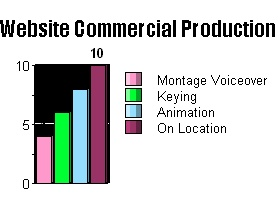 website commercial production cost graph