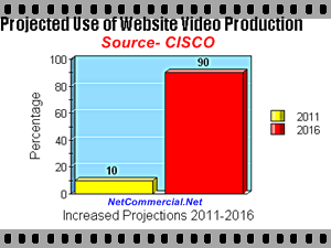 website video production statistics graph