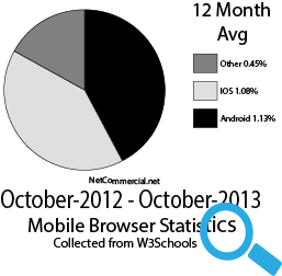 IOS stats mobile browsers 2013